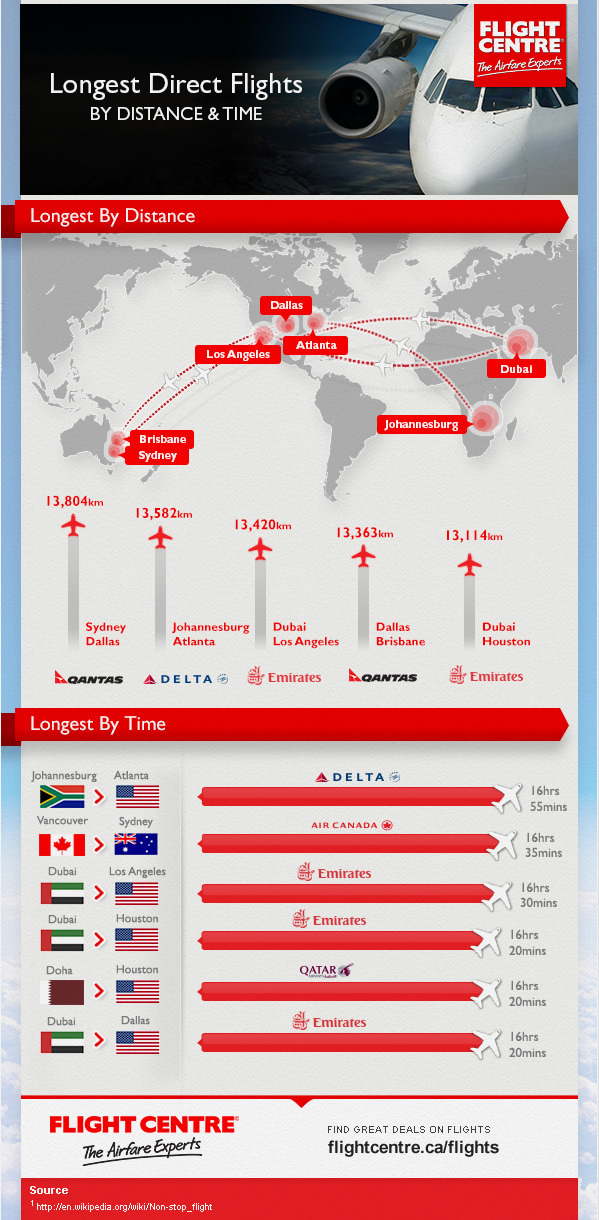 infographic-longest-flights